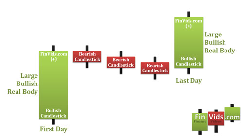 awww.finvids.com_Content_Images_CandlestickChart_Rising_Falling_Three_Methods_RisingThreeMethods.