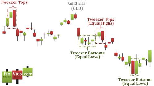 Bài 29 Mô hình nến Tweezer Top / Bottom – Đáy nhíp / Đỉnh nhíp
