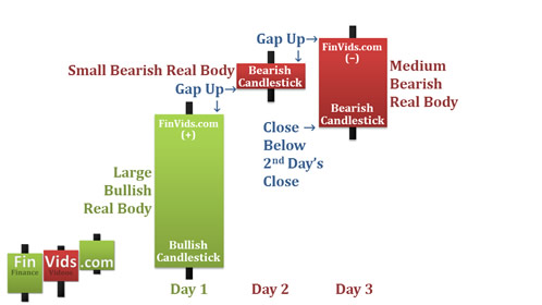 Bài 30 Mô hình nến Upside Gap Two Crows