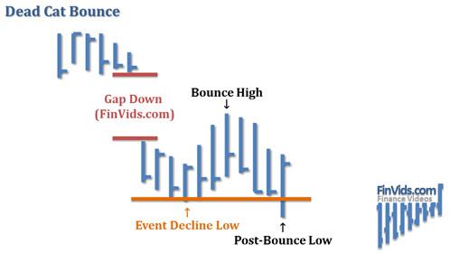 Bài 4 Mô hình giá Dead Cat Bounce (DCB) – Cú nảy mèo chết