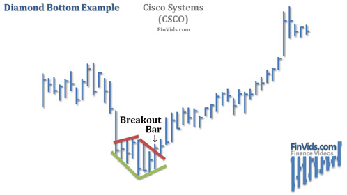 awww.finvids.com_Content_Images_ChartPattern_Diamond_Top_Bottom_Diamond_Bottom_Chart.