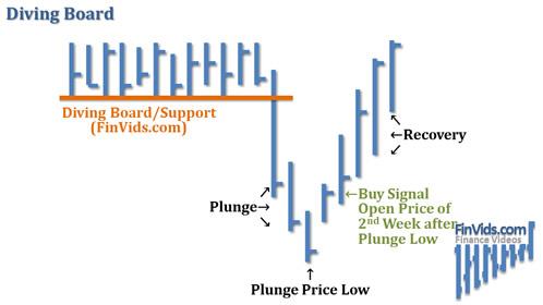 Bài 6 Mô hình giá Diving Board – Cầu nhảy