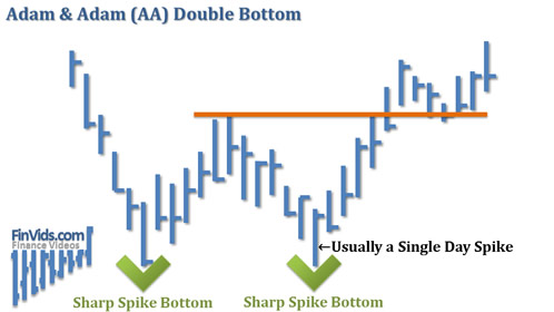 awww.finvids.com_Content_Images_ChartPattern_Double_Bottom_Adam_And_Adam_Double_Bottom.