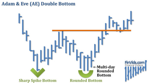 awww.finvids.com_Content_Images_ChartPattern_Double_Bottom_Adam_And_Eve_Double_Bottom.