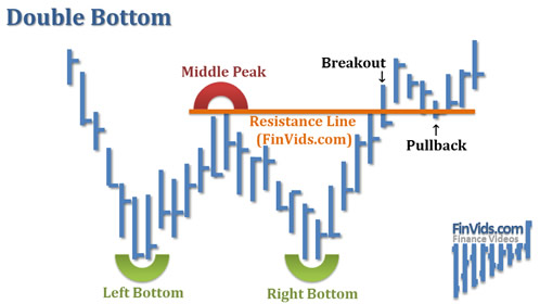 Bài 7 Mô hình giá Double Bottom – Hai đáy
