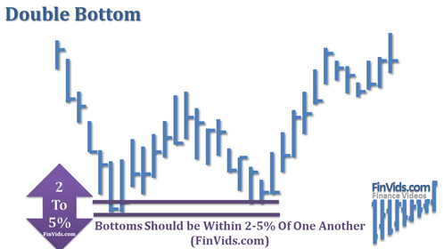 awww.finvids.com_Content_Images_ChartPattern_Double_Bottom_Double_Bottom_Bottom_Relations.
