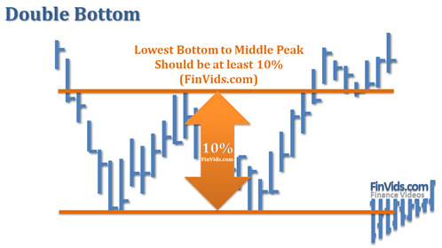 awww.finvids.com_Content_Images_ChartPattern_Double_Bottom_Double_Bottom_Middle_Peak_Size.