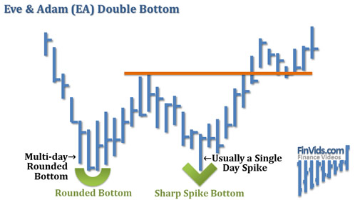 awww.finvids.com_Content_Images_ChartPattern_Double_Bottom_Eve_And_Adam_Double_Bottom.