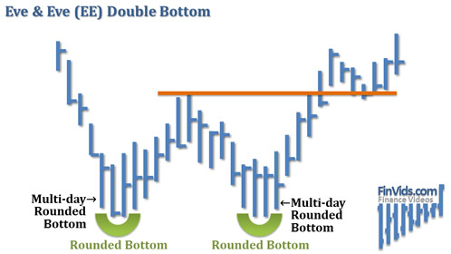 awww.finvids.com_Content_Images_ChartPattern_Double_Bottom_Eve_And_Eve_Double_Bottom.
