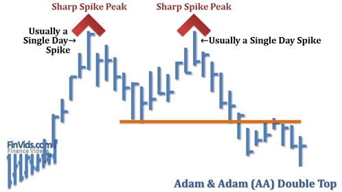 awww.finvids.com_Content_Images_ChartPattern_Double_Top_Adam_And_Adam_Double_Top.
