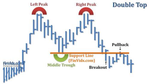 Bài 8 Mô hình giá Hai đỉnh – Double Top