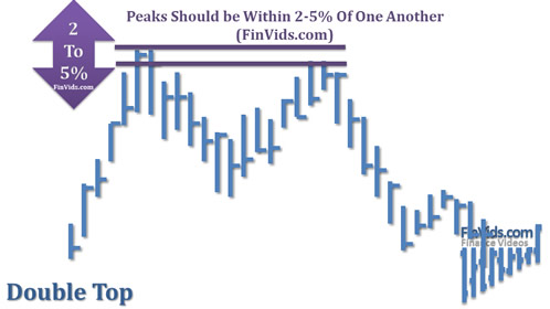 awww.finvids.com_Content_Images_ChartPattern_Double_Top_Double_Top_Peak_Difference_Percentage.