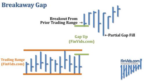 awww.finvids.com_Content_Images_ChartPattern_Gaps_Breakaway_Gap.