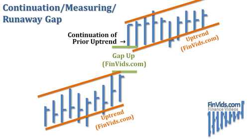awww.finvids.com_Content_Images_ChartPattern_Gaps_Continuation_Measuring_Runaway_Gap.