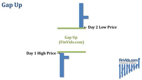 awww.finvids.com_Content_Images_ChartPattern_Gaps_Gap_Up.