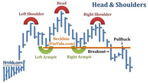 Bài 10 Mô hình giá Đỉnh đầu 2 vai – Head and Shoulders