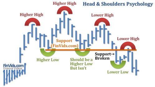 awww.finvids.com_Content_Images_ChartPattern_Head_And_Shoulders_Head_And_Shoulders_Psychology.