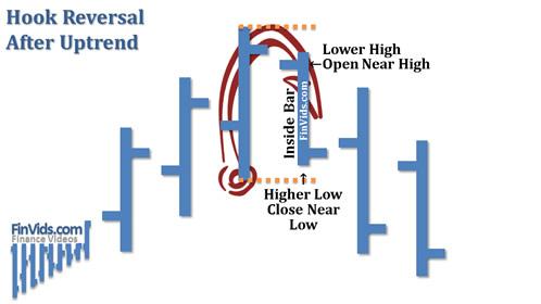 Bài 11: Mô hình giá Hook Reversal