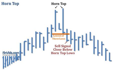 Bài 12 Mô hình giá Horn Top / Bottom