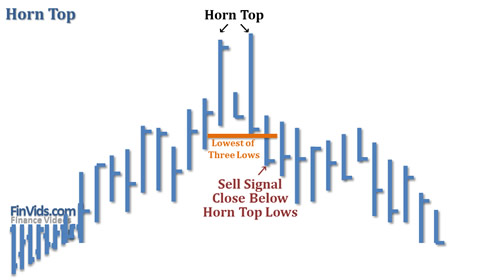 awww.finvids.com_Content_Images_ChartPattern_Horn_Tops_Bottoms_Horn_Tops.