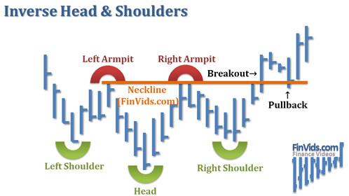 Bài 13 Mô hình giá Inverse Head and Shoulders – Đỉnh đầu 2 vai đảo ngược