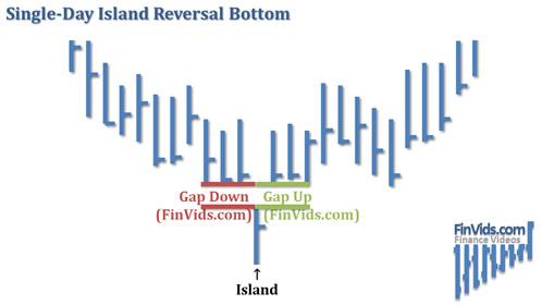 awww.finvids.com_Content_Images_ChartPattern_Island_Reversals_Island_Reversal_Bottom.