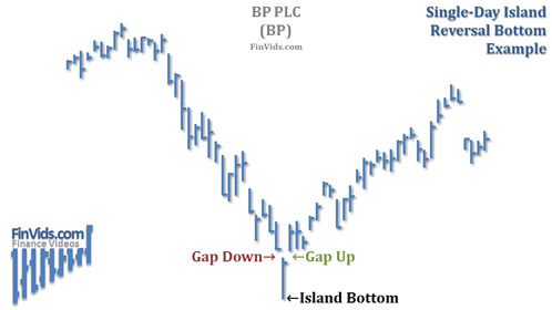 awww.finvids.com_Content_Images_ChartPattern_Island_Reversals_Island_Reversal_Bottom_Chart.