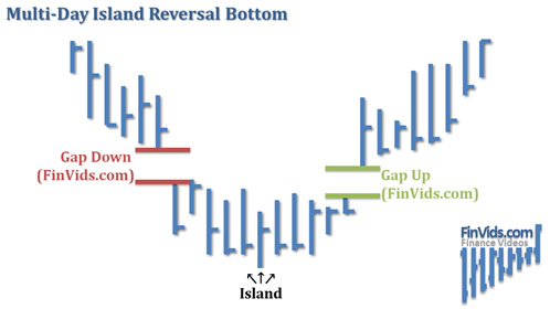 awww.finvids.com_Content_Images_ChartPattern_Island_Reversals_Island_Reversal_MultiDay_Bottom.