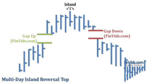 awww.finvids.com_Content_Images_ChartPattern_Island_Reversals_Island_Reversal_MultiDay_Top.
