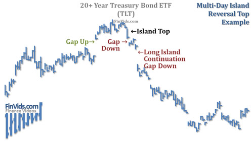 awww.finvids.com_Content_Images_ChartPattern_Island_Reversals_Island_Reversal_MultiDay_Top_Chart.
