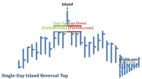 Bài 14 Mô hình giá Island Reversals