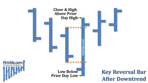 awww.finvids.com_Content_Images_ChartPattern_Key_Reversal_Key_Reversal_Bar_After_Downtrend.