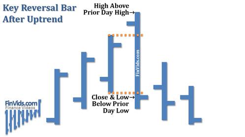 Bài 15 Mô hình giá Key Reversal (KR) – Đảo chiều chủ chốt