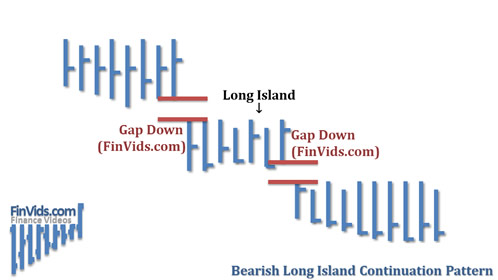 awww.finvids.com_Content_Images_ChartPattern_Long_Island_Long_Island_Continuation_Downward.