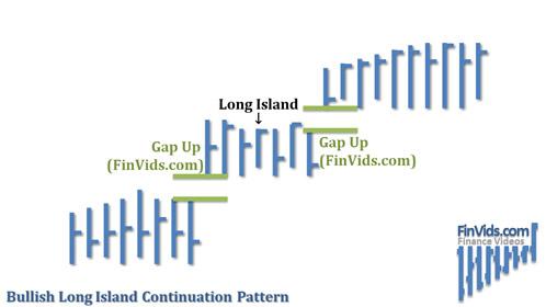 Bài 16 Mô hình giá Long Islands