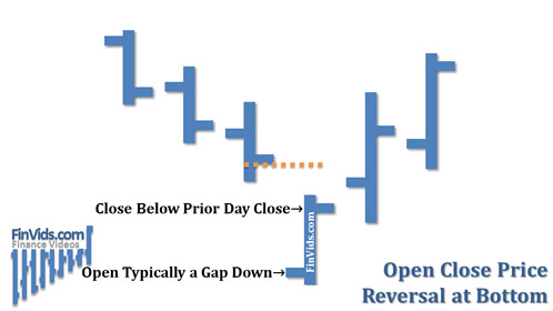 awww.finvids.com_Content_Images_ChartPattern_Open_Close_Reversal_Open_Close_Reversal_At_Bottom.