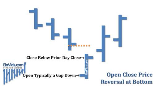 awww.finvids.com_Content_Images_ChartPattern_Open_Close_Reversal_Open_Close_Reversal_At_Bottom.