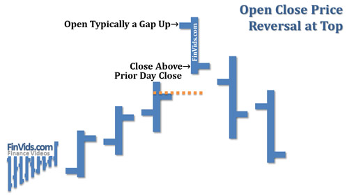 Bài 19: Mô hình giá Open Close Reversal – Giá đóng mở đảo chiều