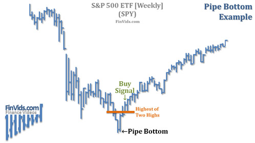 awww.finvids.com_Content_Images_ChartPattern_Pipe_Tops_Bottoms_Pipe_Bottom_Chart_SPY.