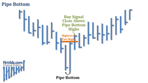 awww.finvids.com_Content_Images_ChartPattern_Pipe_Tops_Bottoms_Pipe_Bottoms.