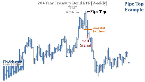 awww.finvids.com_Content_Images_ChartPattern_Pipe_Tops_Bottoms_Pipe_Top_Chart_TLT.