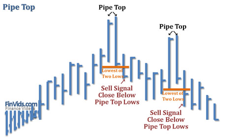 awww.finvids.com_Content_Images_ChartPattern_Pipe_Tops_Bottoms_Pipe_Tops.