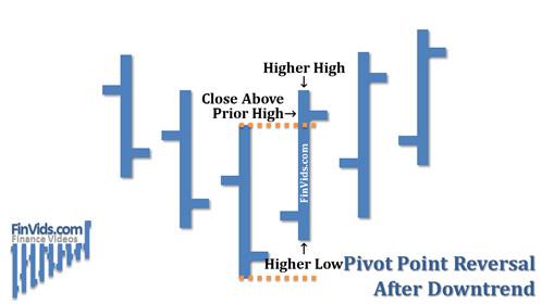 awww.finvids.com_Content_Images_ChartPattern_Pivot_Point_Rever7ac77d4b5e15d9b9d00ee7fe8777d1ab.