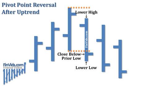 Bài 22 Mô hình giá Pivot Point đảo chiều
