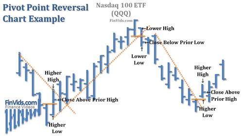 awww.finvids.com_Content_Images_ChartPattern_Pivot_Point_Reversal_Pivot_Point_Reversal_Chart_QQQ.