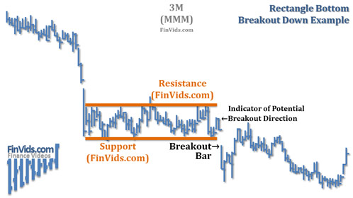 awww.finvids.com_Content_Images_ChartPattern_Rectangle_Rectangle_Bottom_Breakout_Down_Chart_MMM.