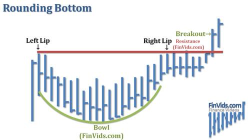 awww.finvids.com_Content_Images_ChartPattern_Rounding_Top_Bottom_Rounding_Bottom.