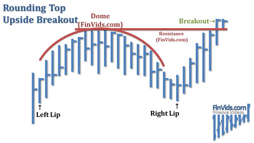 awww.finvids.com_Content_Images_ChartPattern_Rounding_Top_Bottom_Rounding_Top_Upside_Breakout.