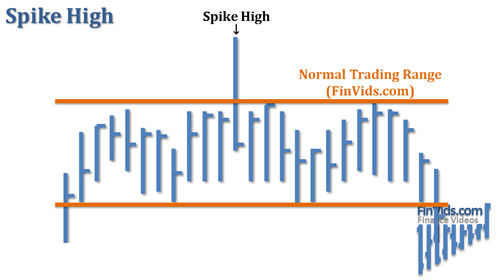 awww.finvids.com_Content_Images_ChartPattern_Spike_Tails_Spike_High.