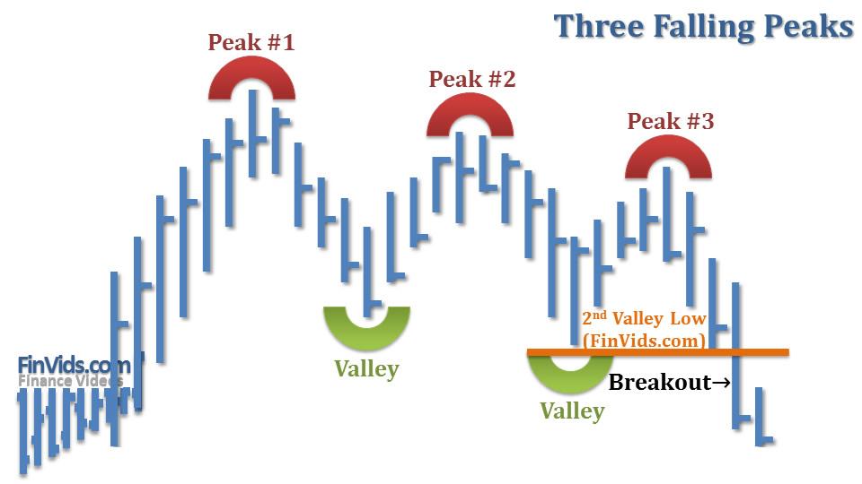 Bài 26 Mô hình giá Three Falling Peaks – Ba đỉnh thấp dần